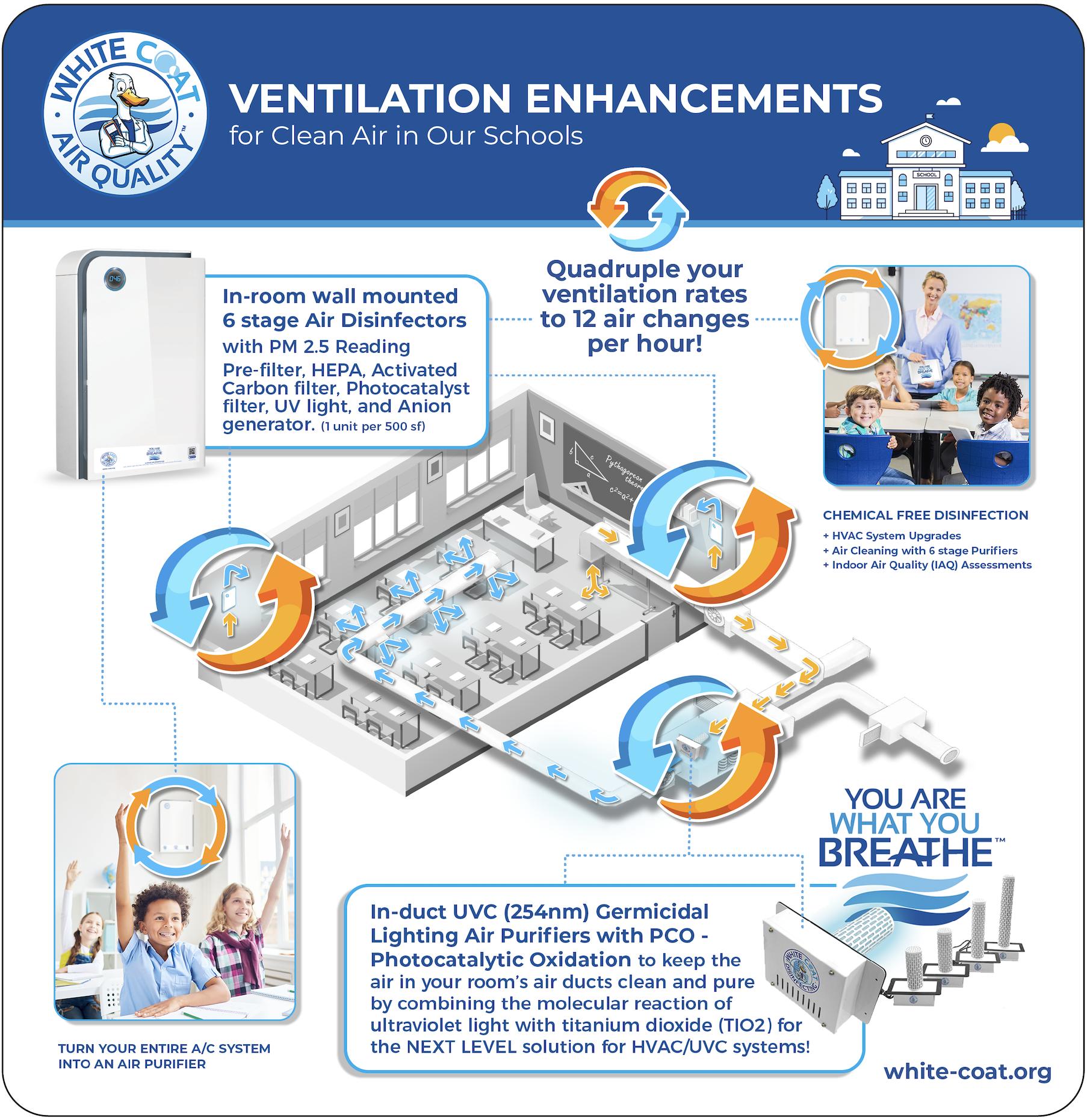 Ventilation Enhancements