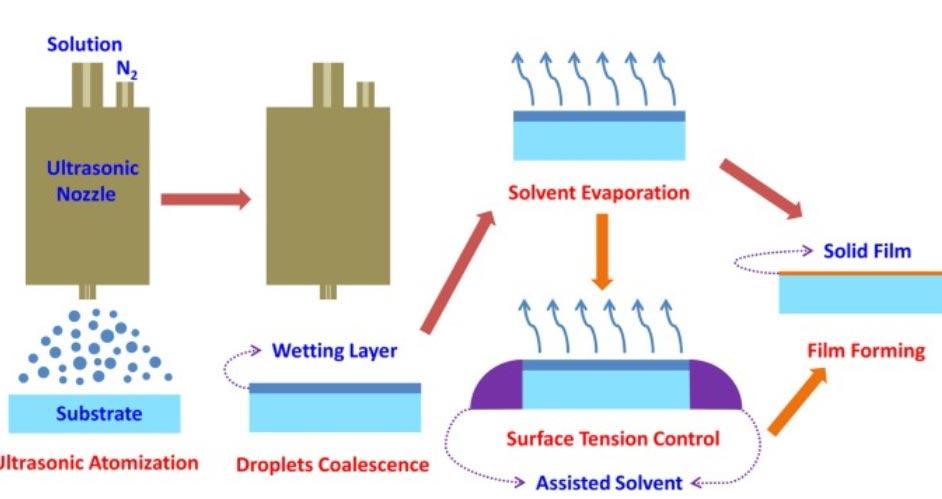 Spraying diagram